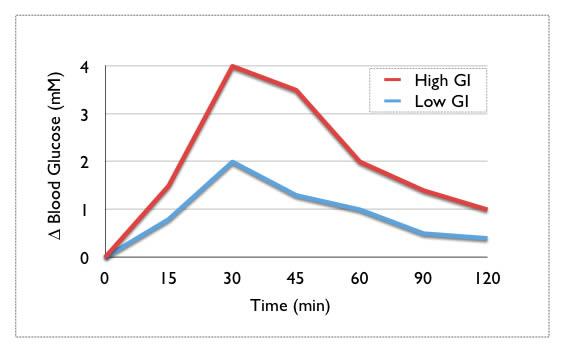 basso-indice-glicemico
